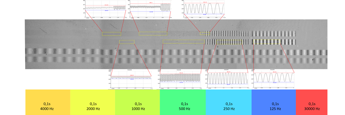 Tape analysis with the cmos-magview